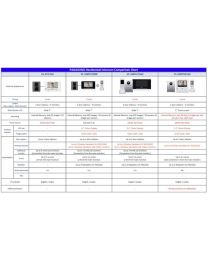 PANASONIC Residential Intercom Comparison Chart