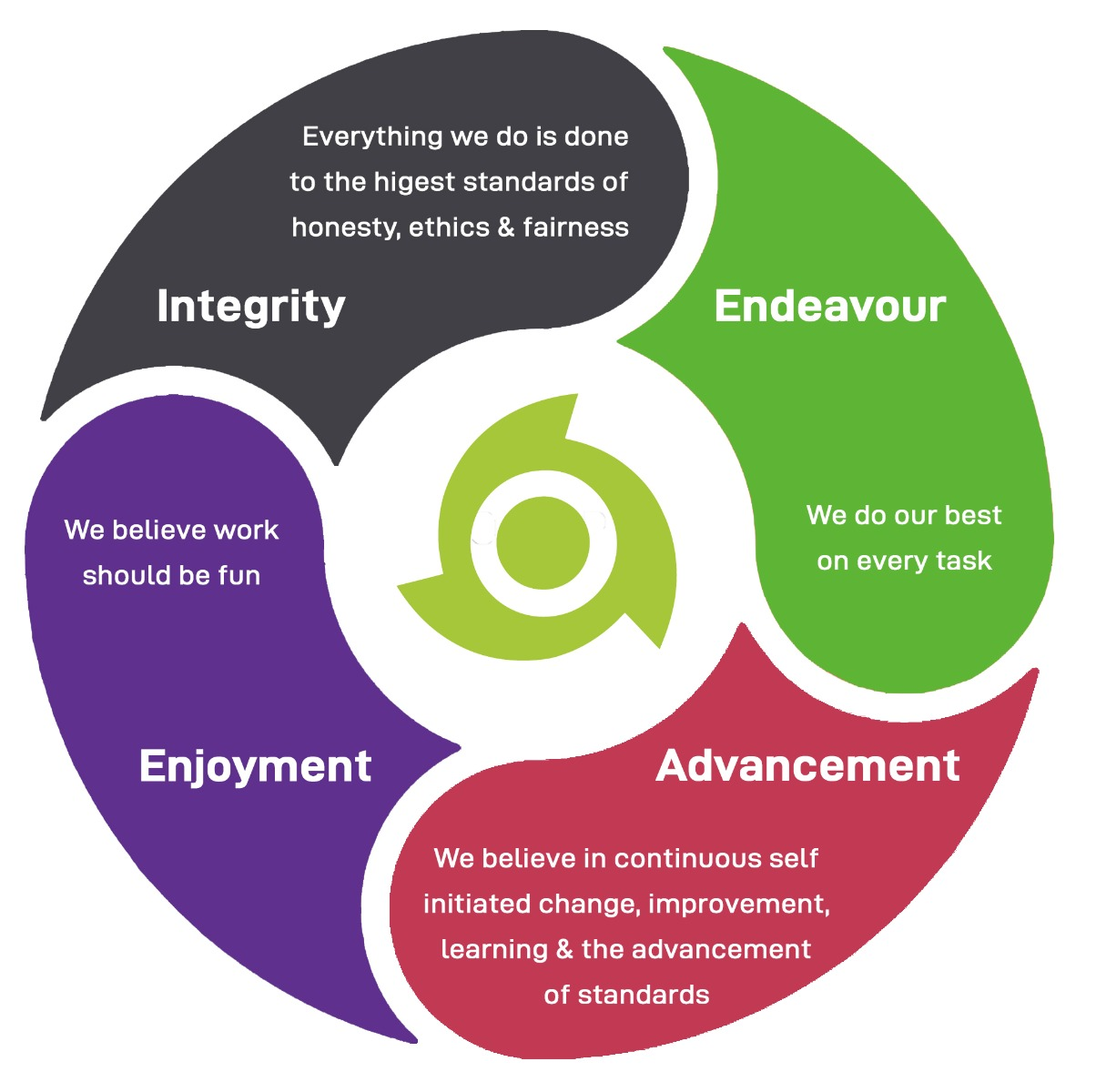Core Values - infograph